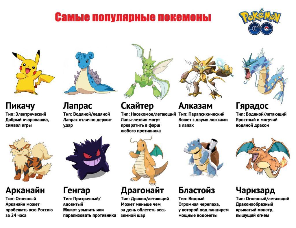 Самые популярные покемоны в Pokemon GO?