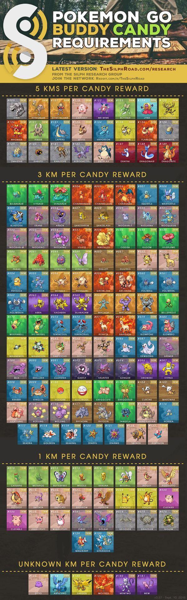 Таблица Buddy в Pokemon GO